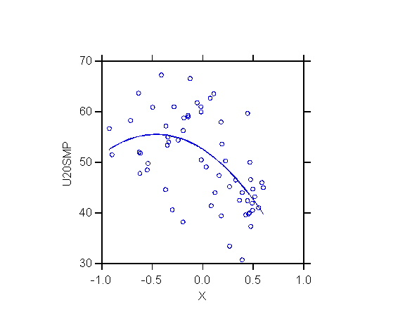 soci209 module 6 - polynomial regression & interactions